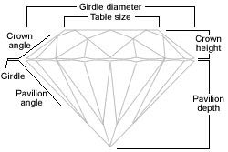 Natural Fancy Pink Diamonds Yellow Diamonds Colored Diamond And - Diamond table size